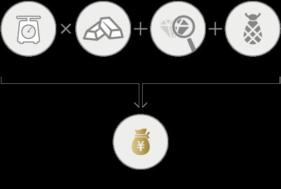 金・プラチナの買取計算について